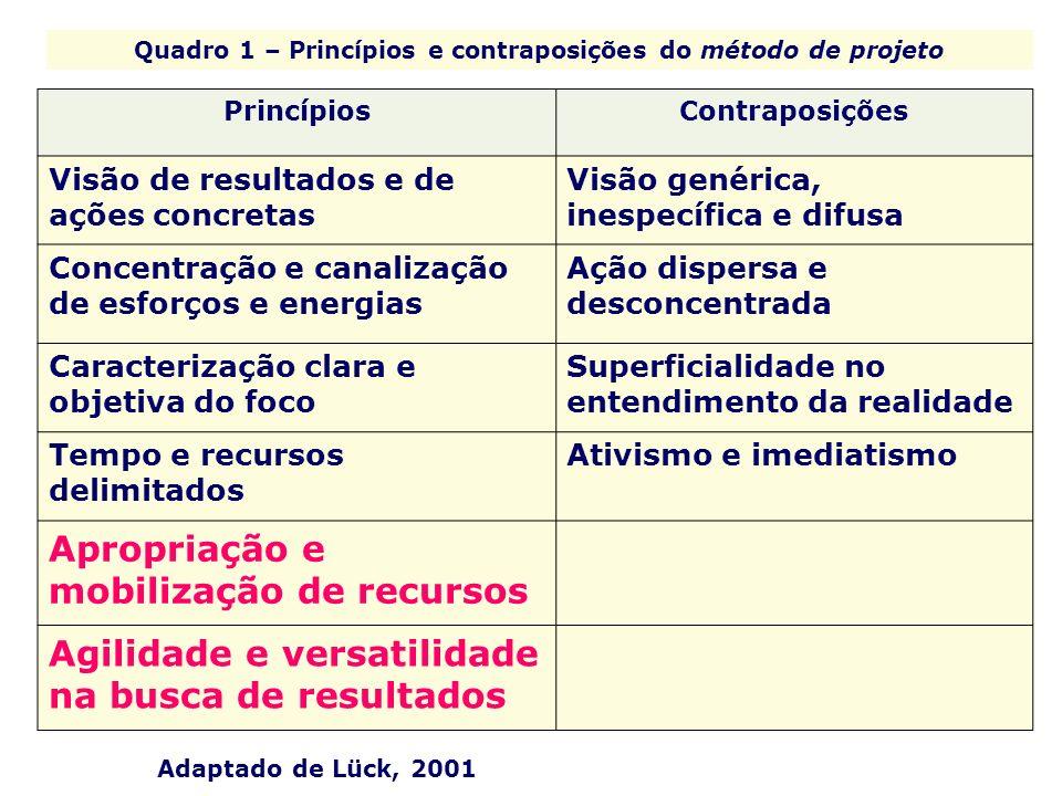 Quadro 1 – Princípios e contraposições do método de projeto PrincípiosContraposições Visão de resultados e de ações concretas Visão genérica, inespecí