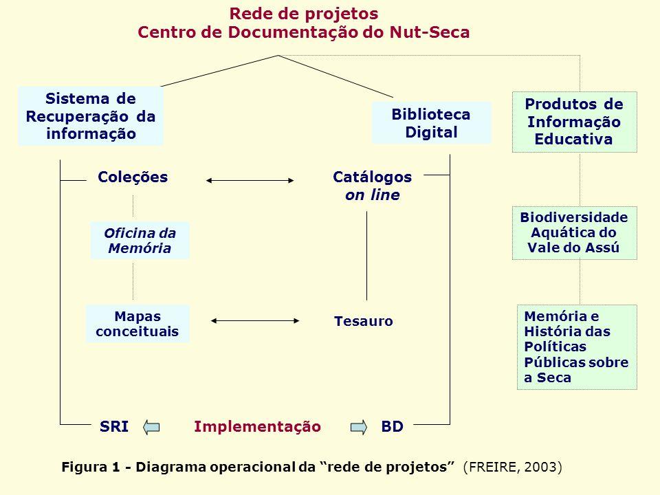 Rede de projetos Centro de Documentação do Nut-Seca Sistema de Recuperação da informação Biblioteca Digital Produtos de Informação Educativa Biodivers