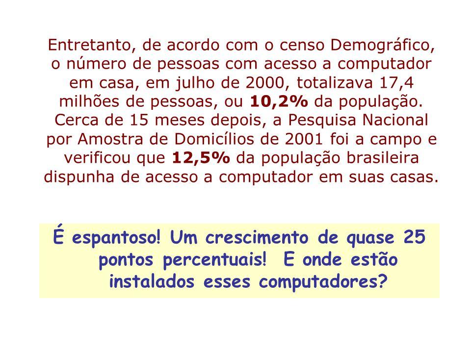 Entretanto, de acordo com o censo Demográfico, o número de pessoas com acesso a computador em casa, em julho de 2000, totalizava 17,4 milhões de pesso