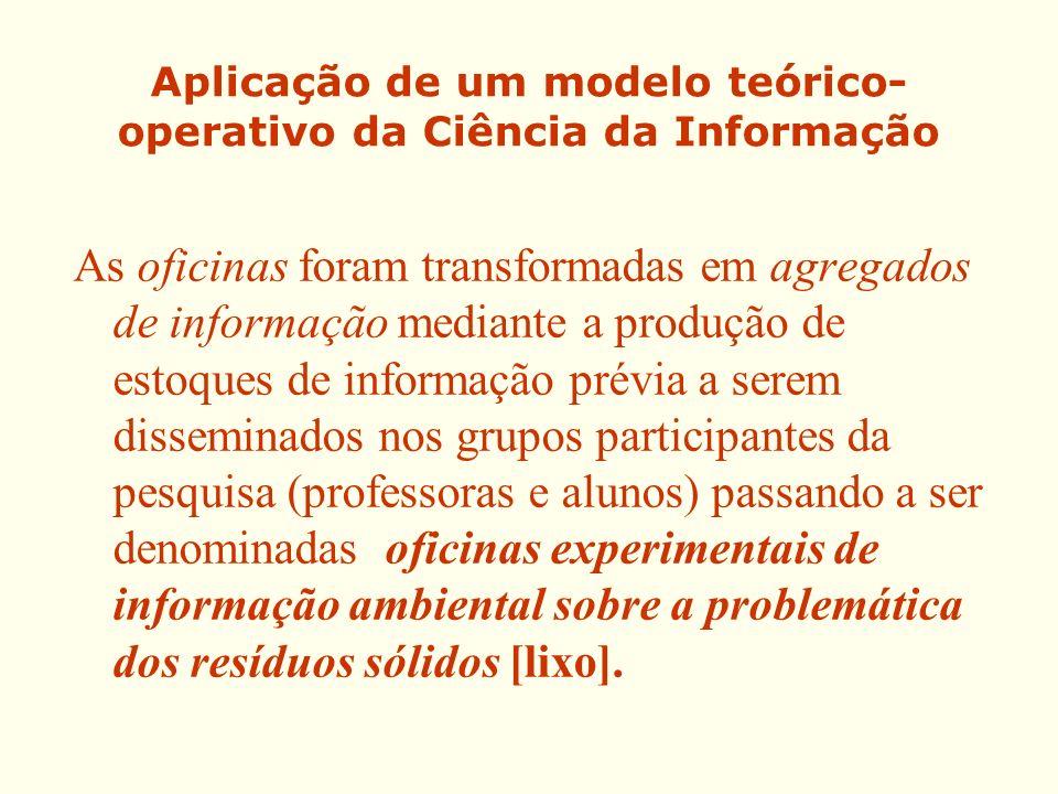 Aplicação de um modelo teórico- operativo da Ciência da Informação As oficinas foram transformadas em agregados de informação mediante a produção de e