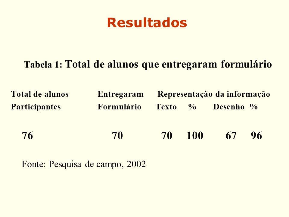 Resultados Tabela 1: Total de alunos que entregaram formulário Total de alunos Entregaram Representação da informação Participantes Formulário Texto %