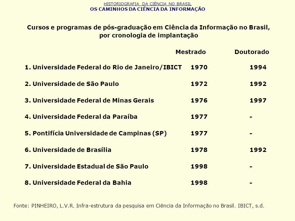HISTORIOGRAFIA DA CIÊNCIA NO BRASIL OS CAMINHOS DA CIÊNCIA DA INFORMAÇÃO Cursos e programas de pós-graduação em Ciência da Informação no Brasil, por c