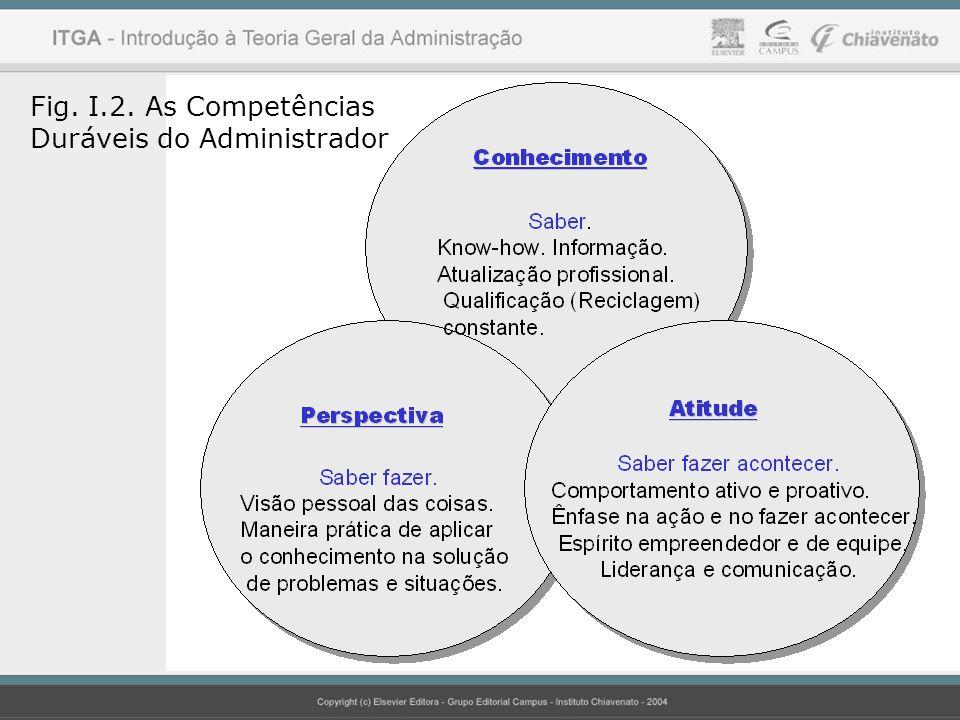 += Habilidades Conceituais Habilidades Humanas Habilidades Técnicas Conhecimento (Saber) Perspectiva (Saber Fazer) Atitude (Saber Fazer Acontecer) Sucesso Profissional Figura I.3.