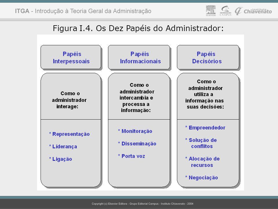 Figura I.4. Os Dez Papéis do Administrador: