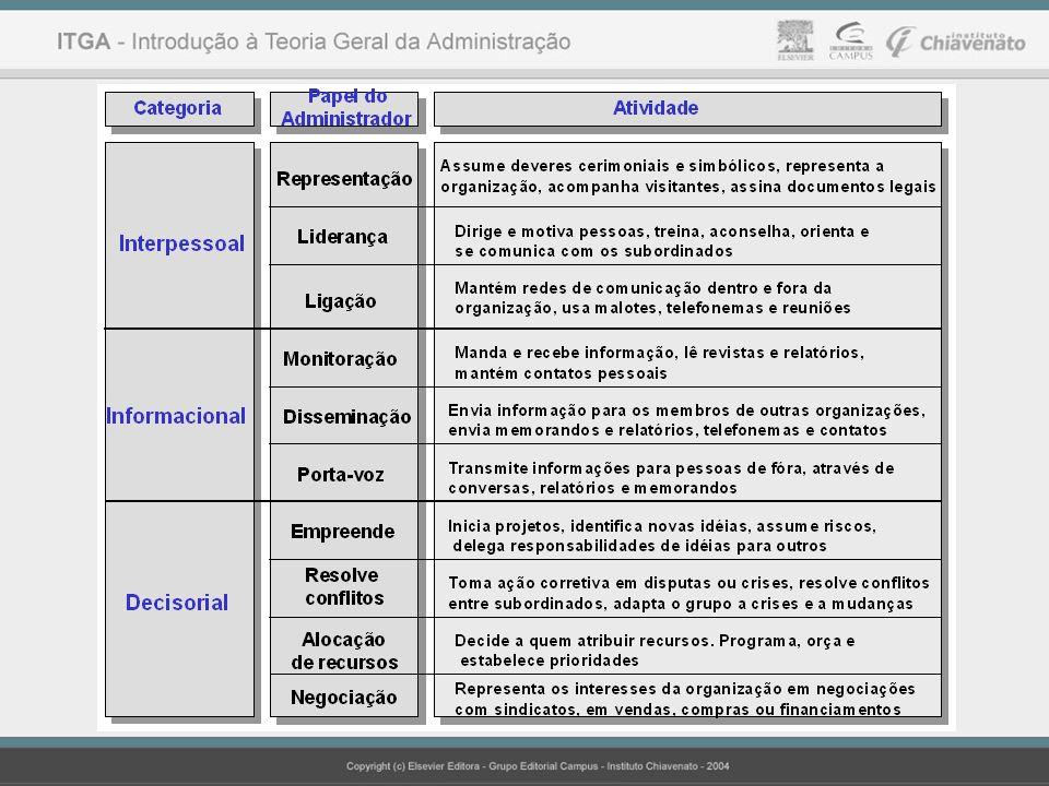 Capítulo 1 A Administração e suas Perspectivas (Delineando o Papel da Administração) Conteúdo e Estudo da Administração O Estado Atual da Teoria Geral da Administração A Administração na Sociedade Moderna Perspectivas Futuras da Administração