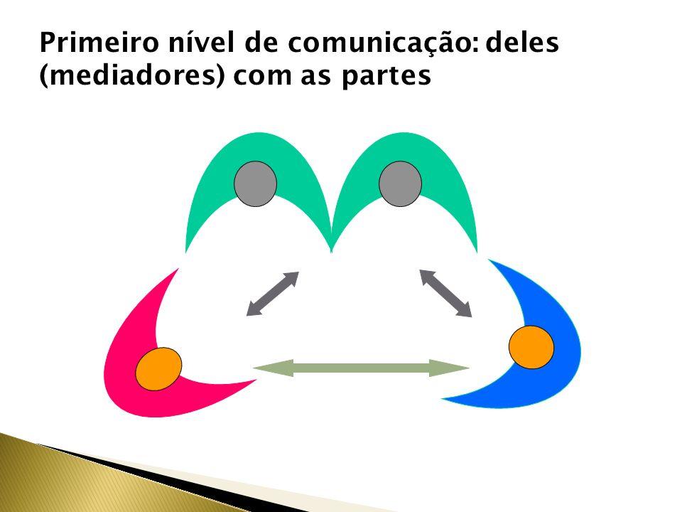 Primeiro nível de comunicação: deles (mediadores) com as partes