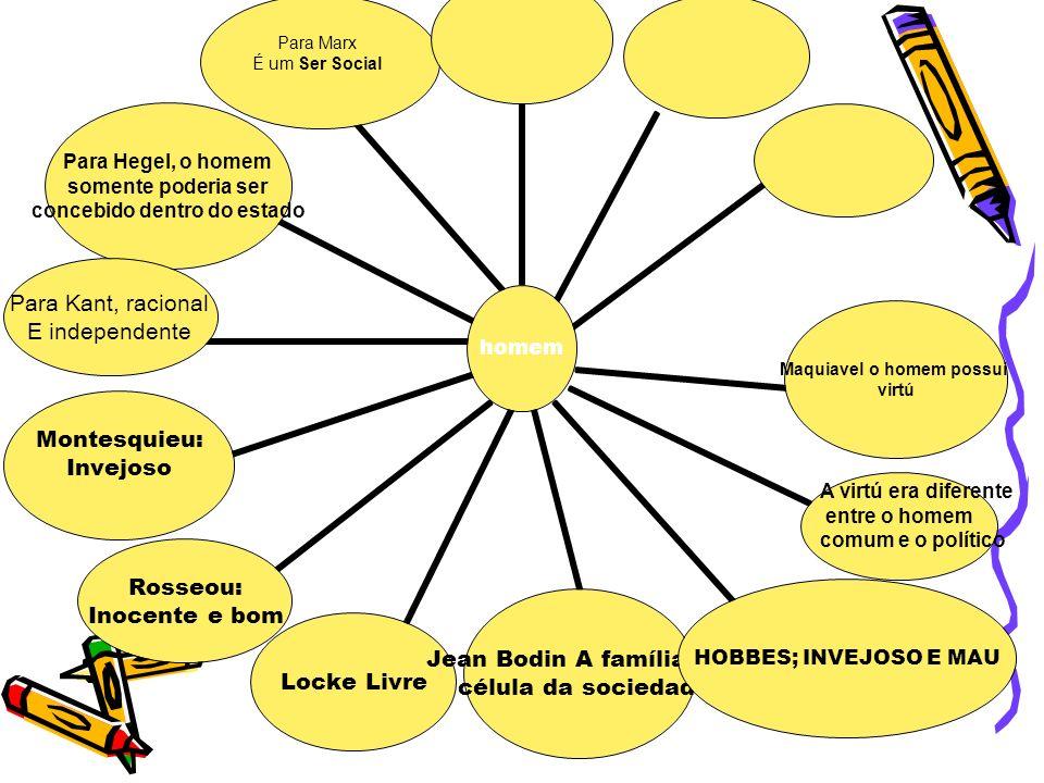 homem Maquiavel o homem possui virtú HOBBES; INVEJOSO E MAU Jean Bodin A família é a célula da sociedade Locke Livre Rosseou: Inocente e bom Montesqui