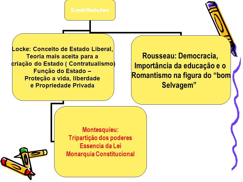 Contribuições Locke: Conceito de Estado Liberal, Teoria mais aceita para a criação do Estado ( Contratualismo) Função do Estado – Proteção a vida, lib