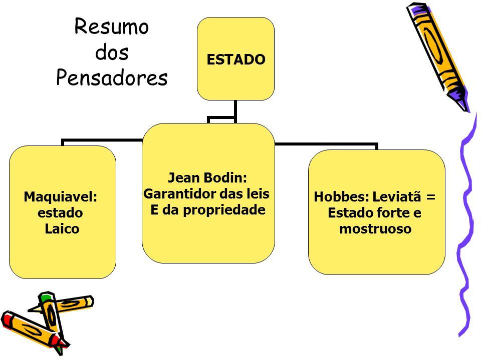 Resumo dos Pensadores ESTADO Maquiavel: estado Laico Jean Bodin: Garantidor das leis E da propriedade Hobbes: Leviatã = Estado forte e mostruoso