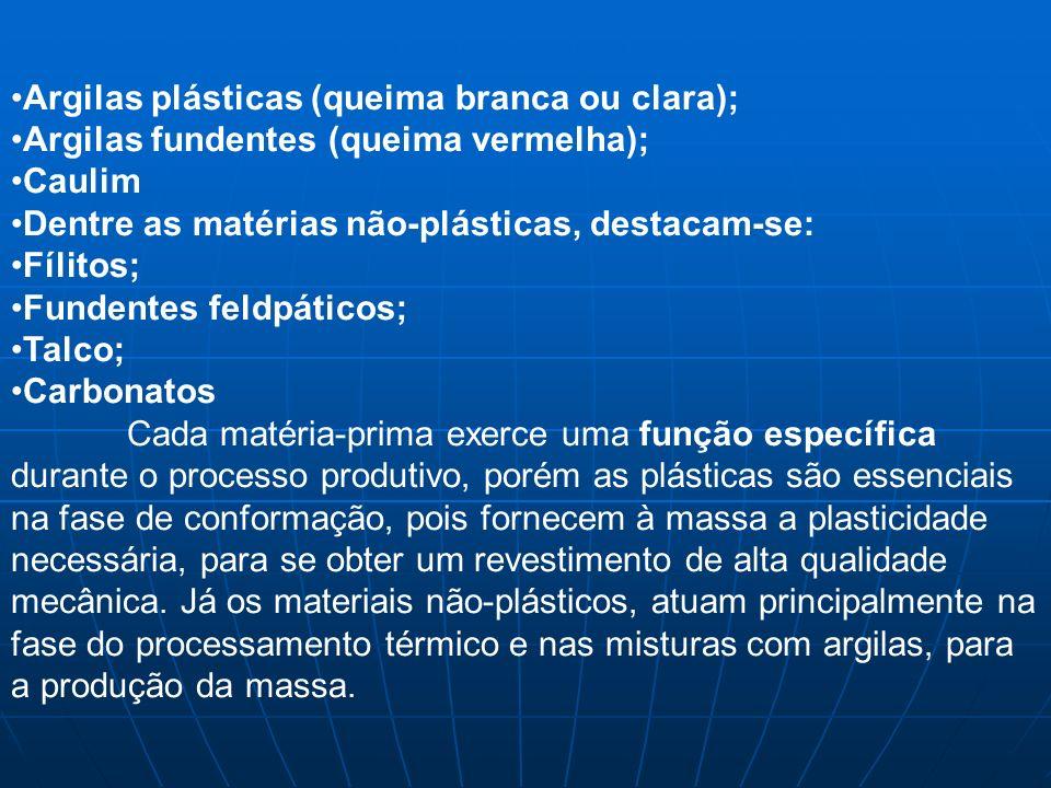 Argilas plásticas (queima branca ou clara); Argilas fundentes (queima vermelha); Caulim Dentre as matérias não-plásticas, destacam-se: Fílitos; Funden