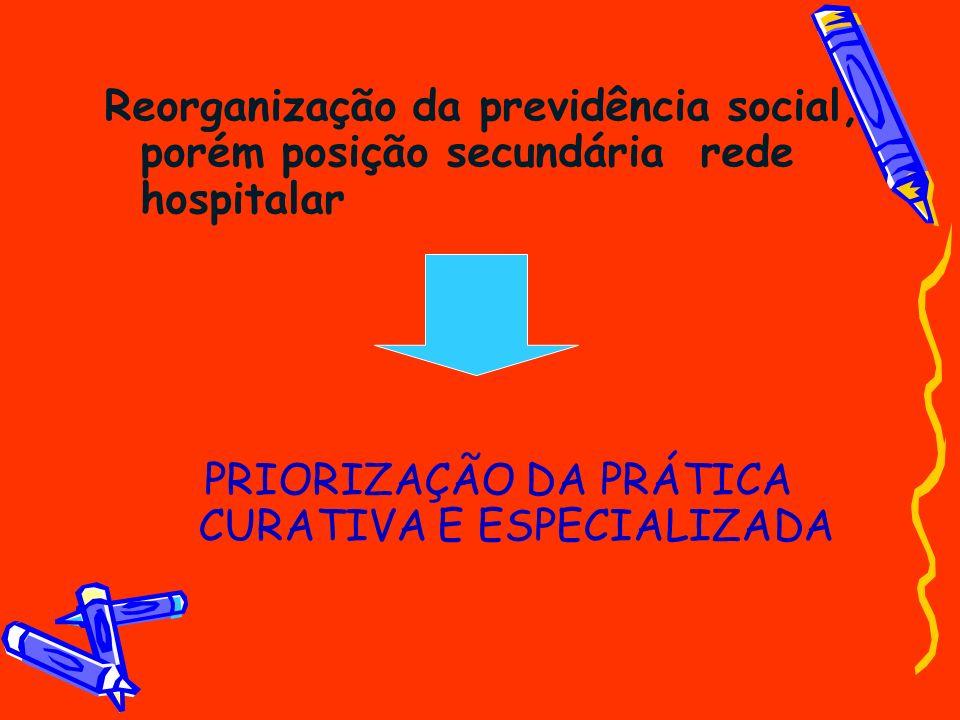 Reorganização da previdência social, porém posição secundária rede hospitalar PRIORIZAÇÃO DA PRÁTICA CURATIVA E ESPECIALIZADA