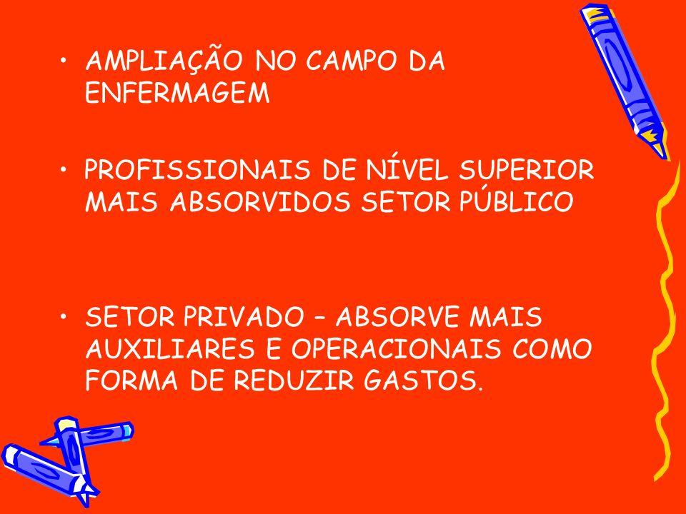 AMPLIAÇÃO NO CAMPO DA ENFERMAGEM PROFISSIONAIS DE NÍVEL SUPERIOR MAIS ABSORVIDOS SETOR PÚBLICO SETOR PRIVADO – ABSORVE MAIS AUXILIARES E OPERACIONAIS