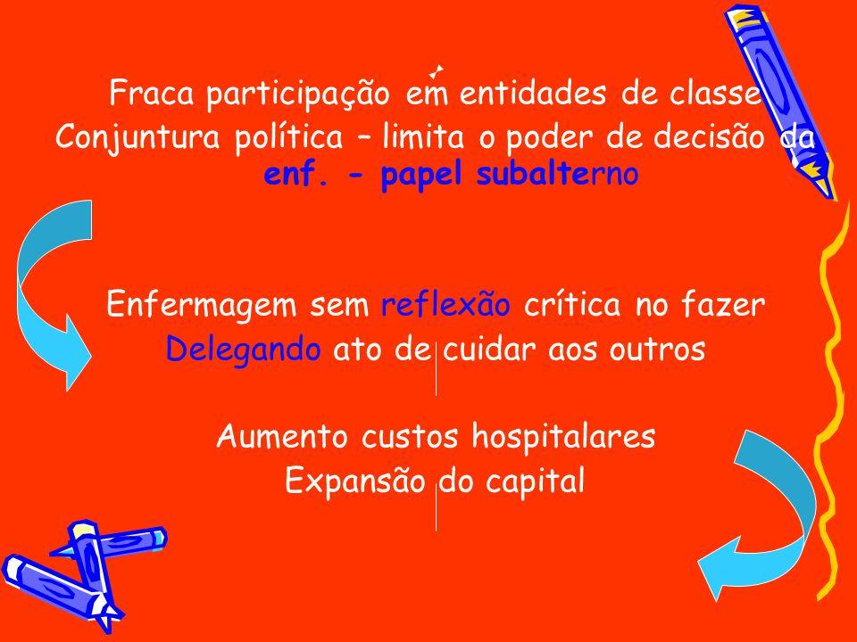 Fraca participação em entidades de classe Conjuntura política – limita o poder de decisão da enf. - papel subalterno Enfermagem sem reflexão crítica n