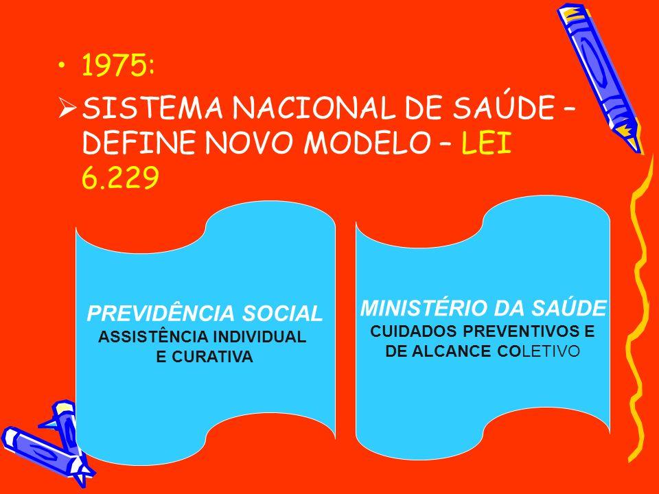 1975: SISTEMA NACIONAL DE SAÚDE – DEFINE NOVO MODELO – LEI 6.229 PREVIDÊNCIA SOCIAL ASSISTÊNCIA INDIVIDUAL E CURATIVA MINISTÉRIO DA SAÚDE CUIDADOS PRE