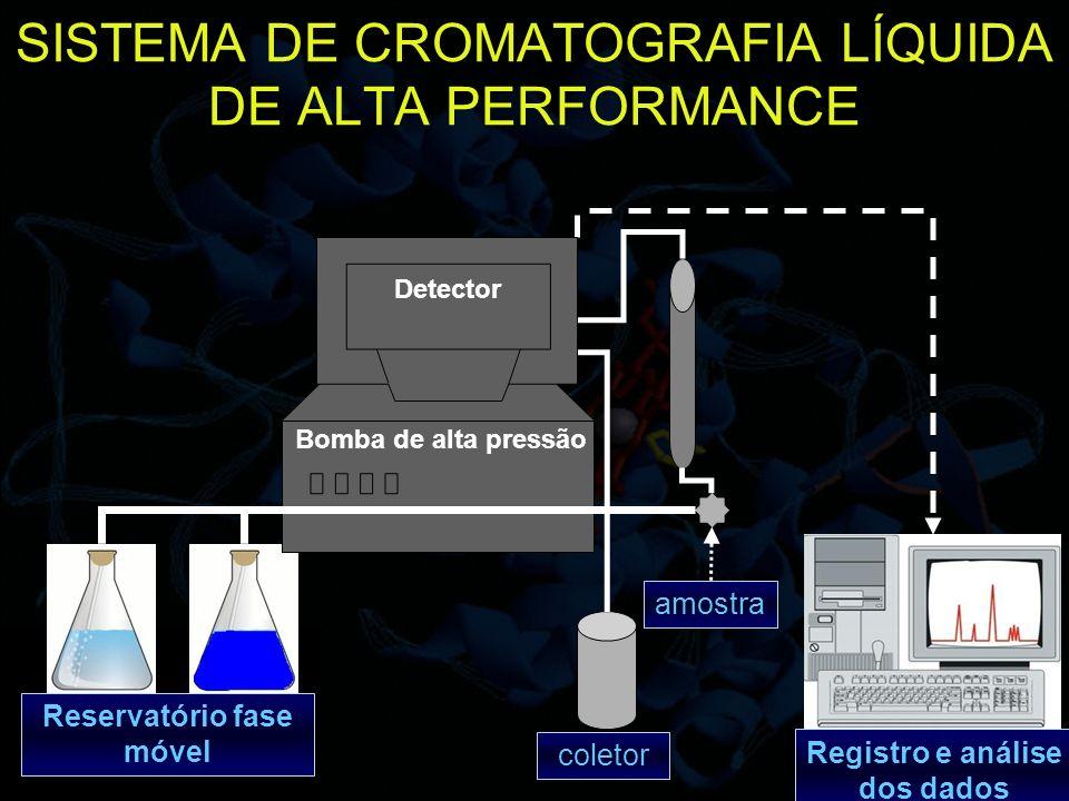 26 SISTEMA DE CROMATOGRAFIA LÍQUIDA DE ALTA PERFORMANCE Reservatório fase móvel Bomba de alta pressão Registro e análise dos dados Detector amostra co