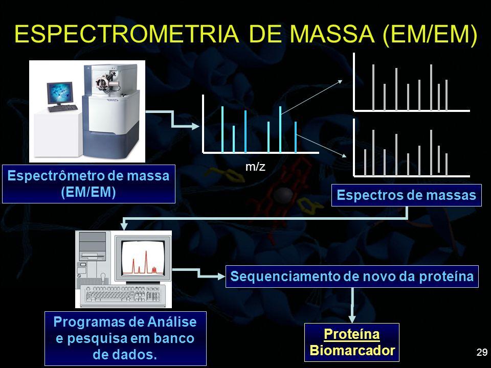 29 ESPECTROMETRIA DE MASSA (EM/EM) m/z Espectros de massas Programas de Análise e pesquisa em banco de dados. Sequenciamento de novo da proteína Prote