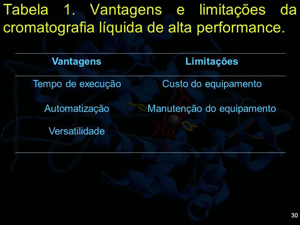 30 Tabela 1. Vantagens e limitações da cromatografia líquida de alta performance. VantagensLimitações Tempo de execuçãoCusto do equipamento Automatiza