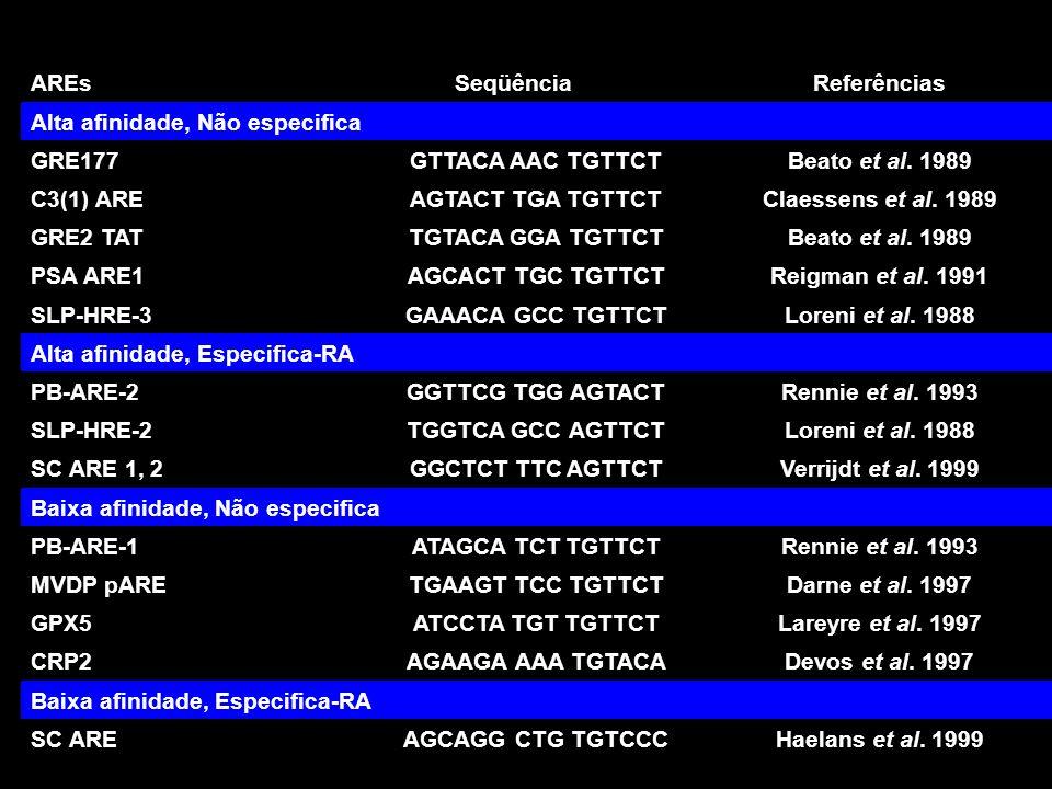AREsSeqüênciaReferências Alta afinidade, Não especifica GRE177GTTACA AAC TGTTCTBeato et al.
