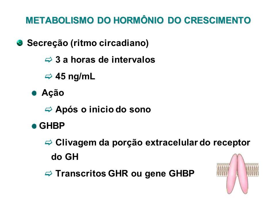 METABOLISMO DO HORMÔNIO DO CRESCIMENTO Secreção (ritmo circadiano) 3 a horas de intervalos 45 ng/mL Ação Após o inicio do sono GHBP Clivagem da porção