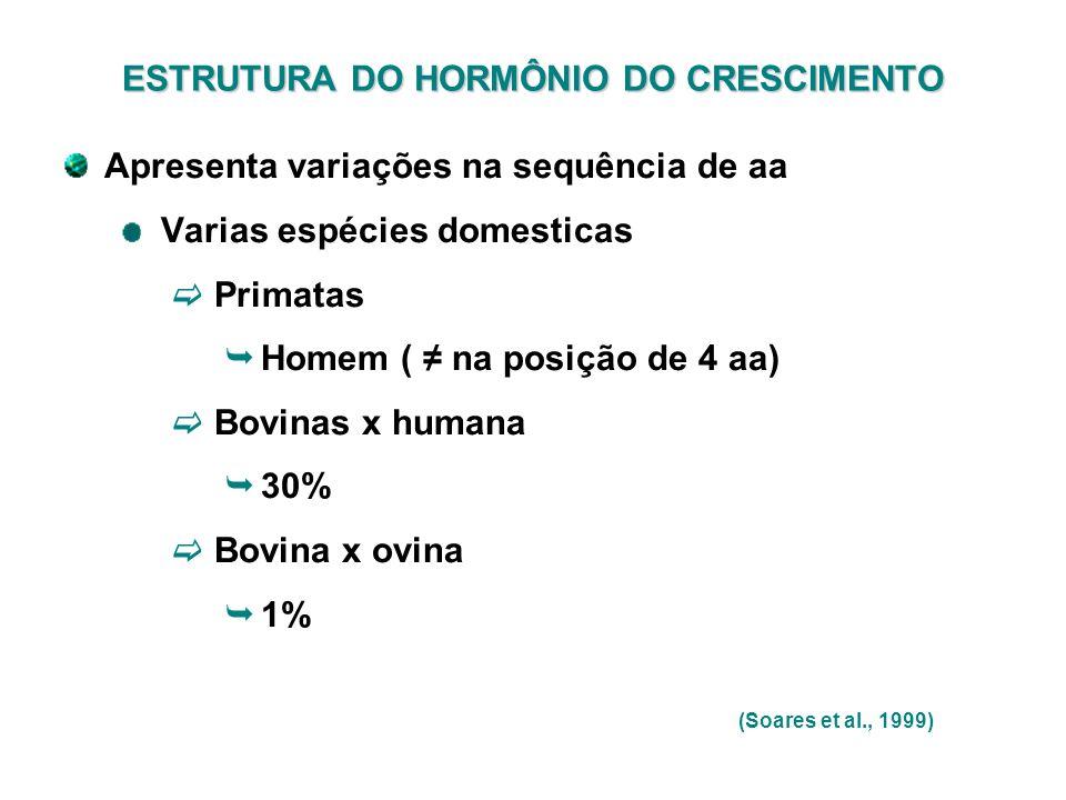 Apresenta variações na sequência de aa Varias espécies domesticas Primatas Homem ( na posição de 4 aa) Bovinas x humana 30% Bovina x ovina 1% ESTRUTUR