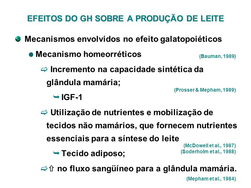 Mecanismos envolvidos no efeito galatopoiéticos Mecanismo homeorréticos Incremento na capacidade sintética da glândula mamária; IGF-1 Utilização de nu