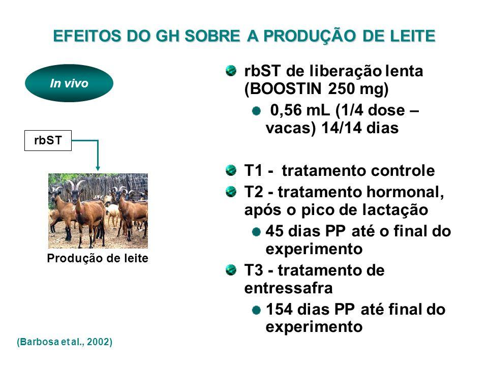 rbST Produção de leite (Barbosa et al., 2002) In vivo EFEITOS DO GH SOBRE A PRODUÇÃO DE LEITE rbST de liberação lenta (BOOSTIN 250 mg) 0,56 mL (1/4 do