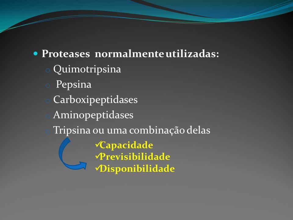 Proteases normalmente utilizadas: o Quimotripsina o Pepsina o Carboxipeptidases o Aminopeptidases o Tripsina ou uma combinação delas Capacidade Previs