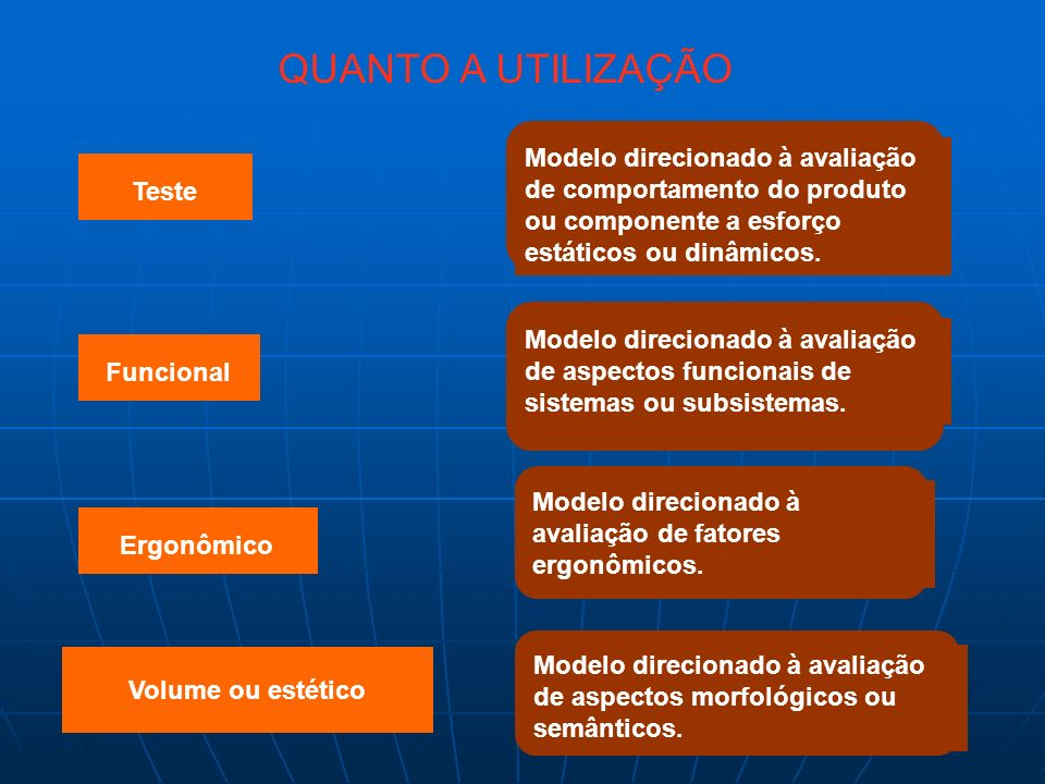 QUANTO A UTILIZAÇÃO Teste Funcional Ergonômico Volume ou estético Modelo direcionado à avaliação de comportamento do produto ou componente a esforço e
