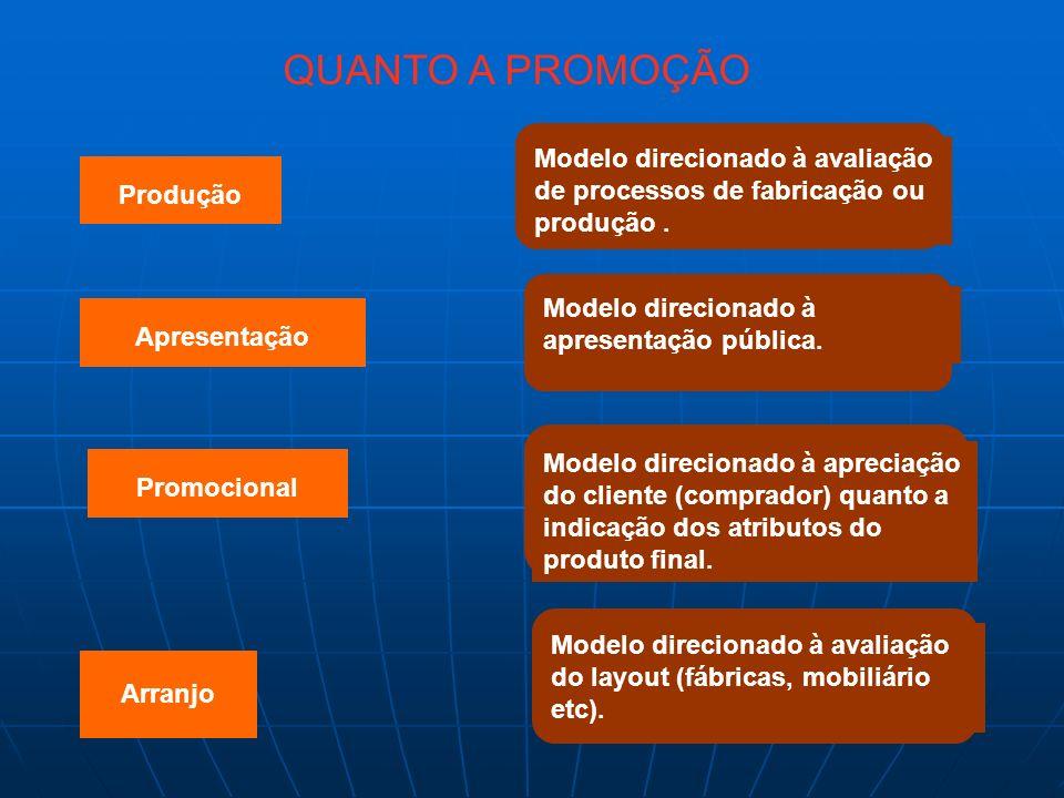 QUANTO A PROMOÇÃO Produção Apresentação Promocional Arranjo Modelo direcionado à avaliação de processos de fabricação ou produção. Modelo direcionado