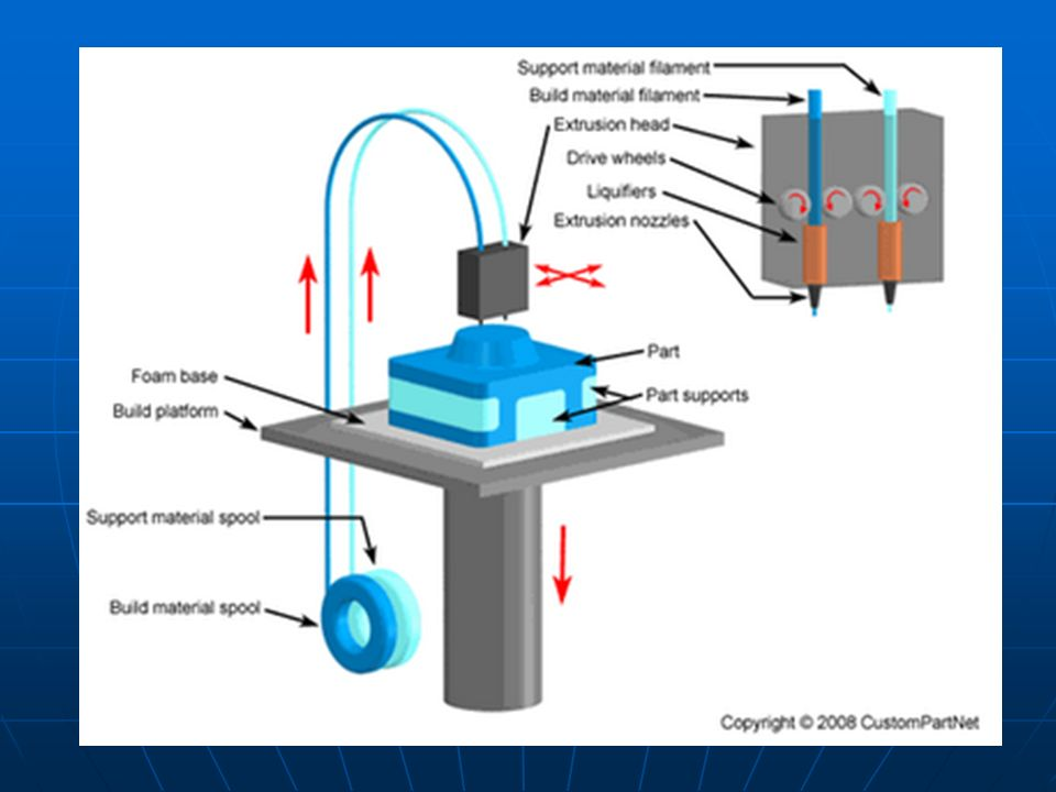 Também referenciada como Impressão por Jato de Tinta: os protótipos são construídos em plataformas móveis, a partir da infiltração de aglutinantes sobre camadas de um composto em pó.