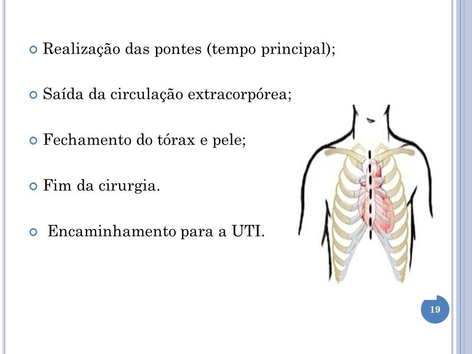 Realização das pontes (tempo principal); Saída da circulação extracorpórea; Fechamento do tórax e pele; Fim da cirurgia. Encaminhamento para a UTI. 19