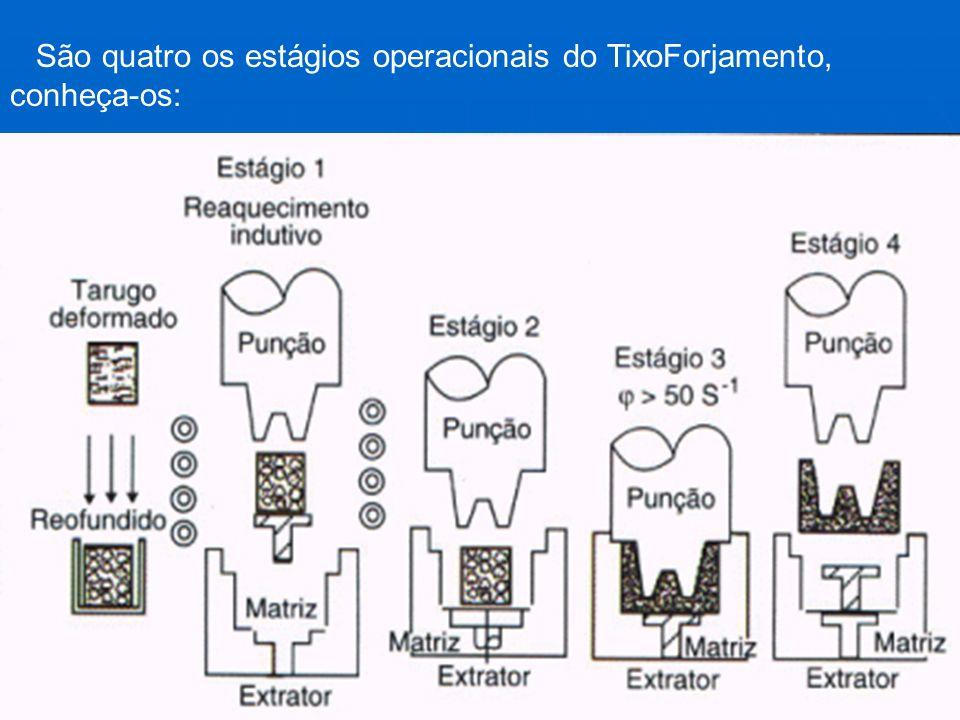 São quatro os estágios operacionais do TixoForjamento, conheça-os:
