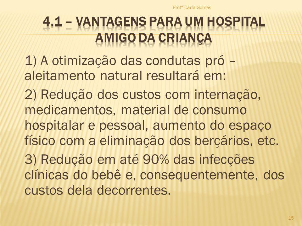 1) A otimização das condutas pró – aleitamento natural resultará em: 2) Redução dos custos com internação, medicamentos, material de consumo hospitala