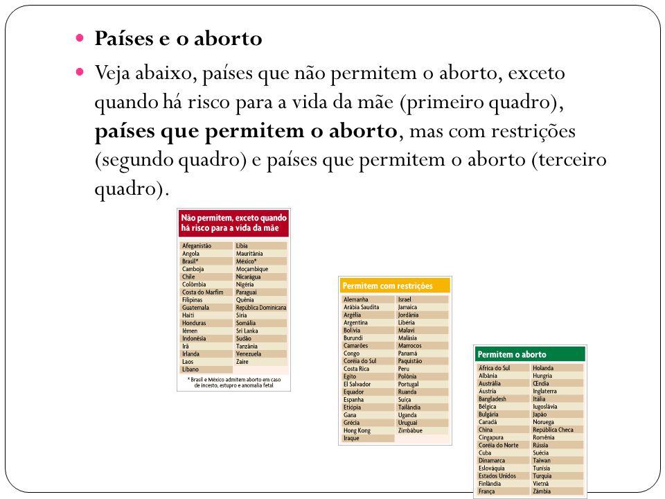 Países e o aborto Veja abaixo, países que não permitem o aborto, exceto quando há risco para a vida da mãe (primeiro quadro), países que permitem o aborto, mas com restrições (segundo quadro) e países que permitem o aborto (terceiro quadro).