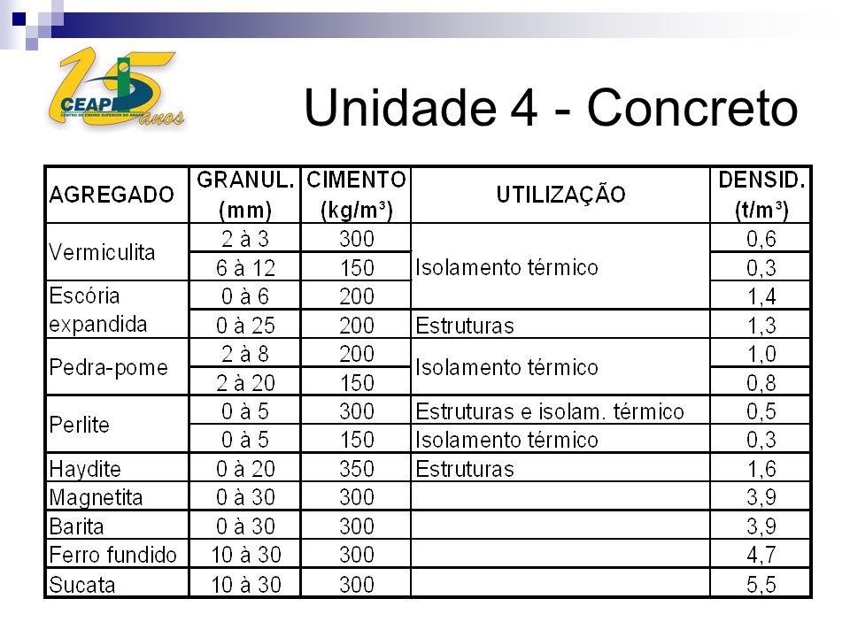 Unidade 4 - Concreto
