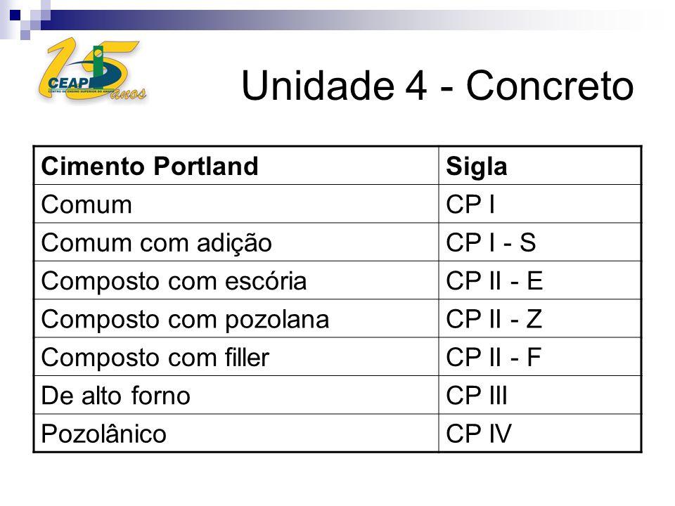 Unidade 4 - Concreto Cimento PortlandSigla ComumCP I Comum com adiçãoCP I - S Composto com escóriaCP II - E Composto com pozolanaCP II - Z Composto co