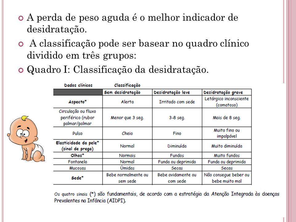 A perda de peso aguda é o melhor indicador de desidratação. A classificação pode ser basear no quadro clínico dividido em três grupos: Quadro I: Class