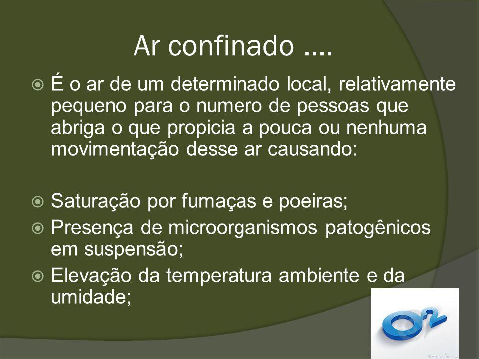 Ar confinado.... É o ar de um determinado local, relativamente pequeno para o numero de pessoas que abriga o que propicia a pouca ou nenhuma movimenta