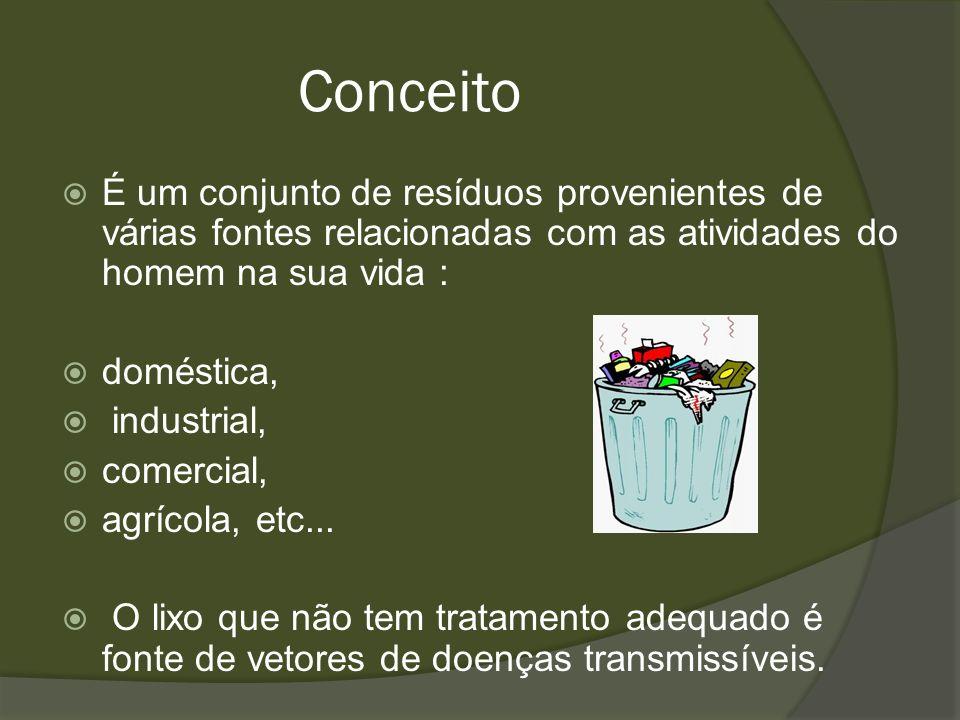 Conceito É um conjunto de resíduos provenientes de várias fontes relacionadas com as atividades do homem na sua vida : doméstica, industrial, comercia