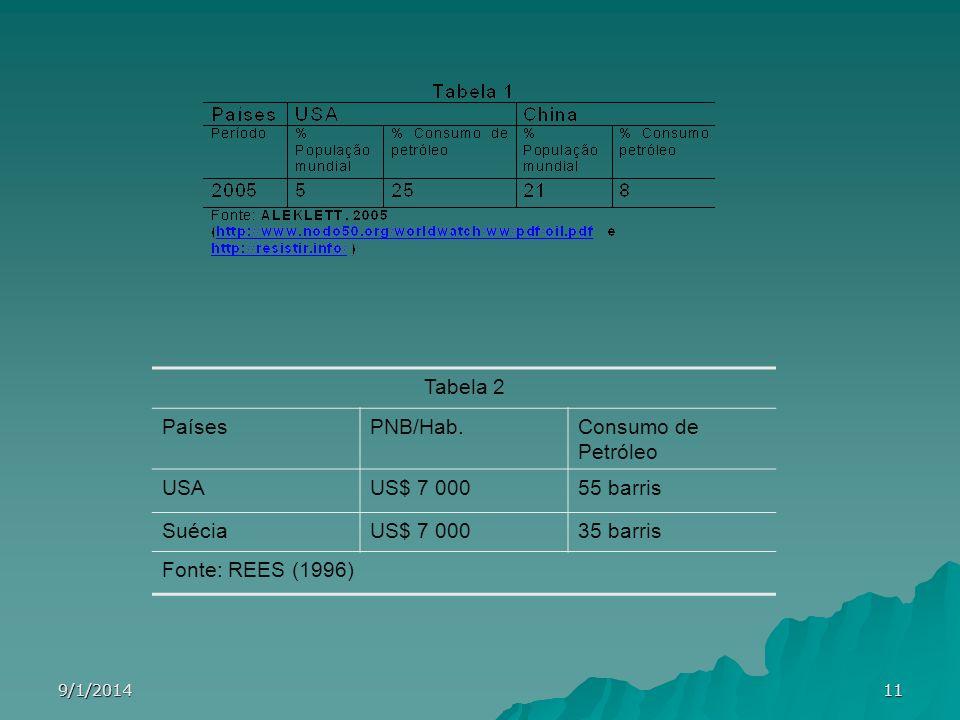 9/1/201411 Tabela 2 PaísesPNB/Hab.Consumo de Petróleo USAUS$ 7 00055 barris SuéciaUS$ 7 00035 barris Fonte: REES (1996)