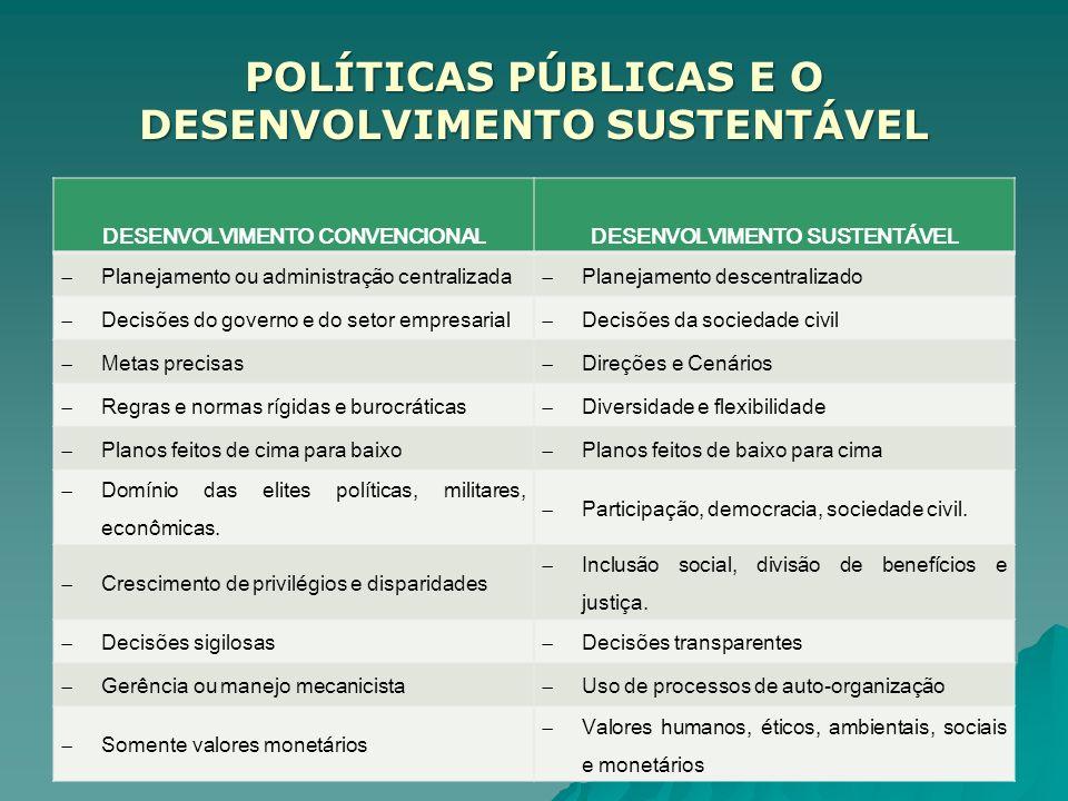DESENVOLVIMENTO CONVENCIONALDESENVOLVIMENTO SUSTENTÁVEL Planejamento ou administração centralizada Planejamento descentralizado Decisões do governo e