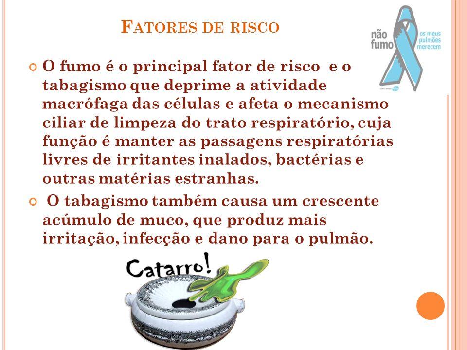 F ATORES DE RISCO O fumo é o principal fator de risco e o tabagismo que deprime a atividade macrófaga das células e afeta o mecanismo ciliar de limpez