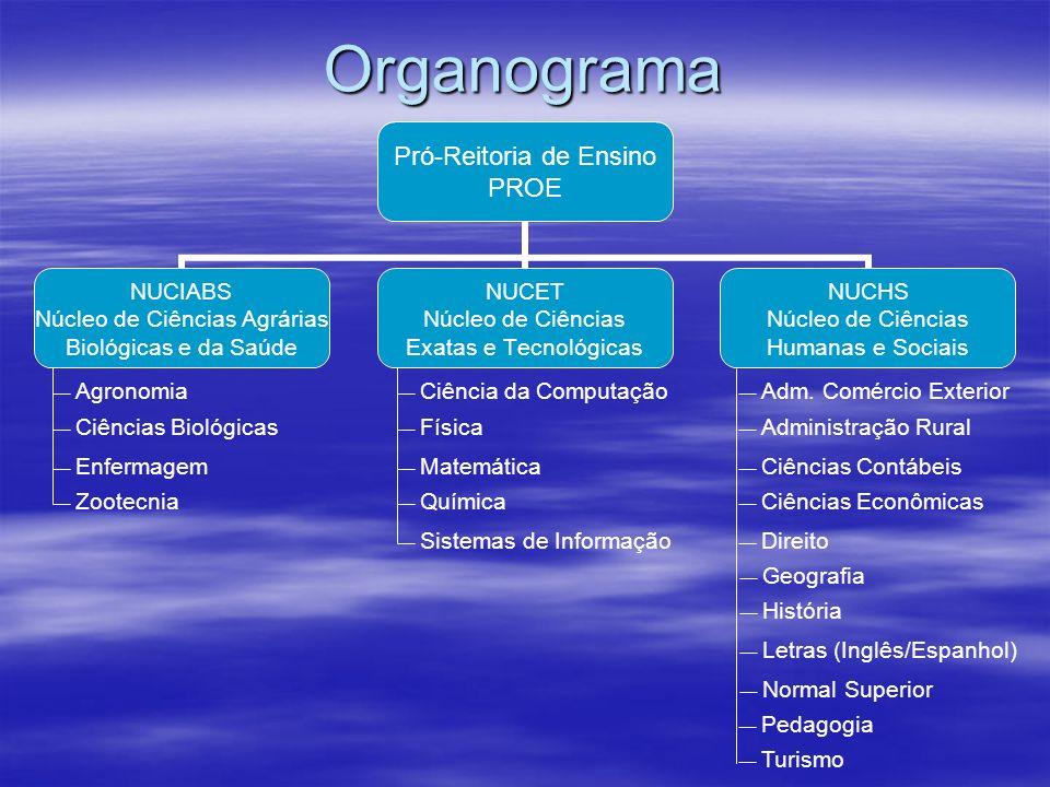 Organograma Pró-Reitoria de Ensino PROE NUCIABS Núcleo de Ciências Agrárias Biológicas e da Saúde NUCET Núcleo de Ciências Exatas e Tecnológicas NUCHS