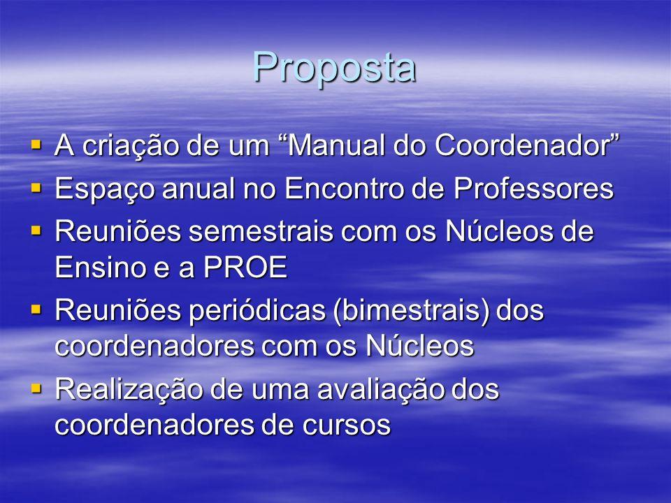 Proposta A criação de um Manual do Coordenador A criação de um Manual do Coordenador Espaço anual no Encontro de Professores Espaço anual no Encontro