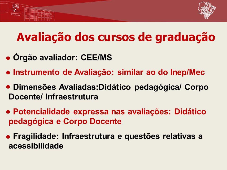 Avaliação dos cursos de graduação Órgão avaliador: CEE/MS Instrumento de Avaliação: similar ao do Inep/Mec Dimensões Avaliadas:Didático pedagógica/ Co