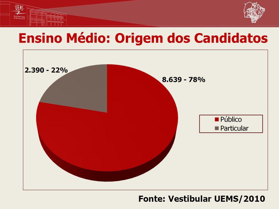Ensino Médio: Origem dos Candidatos Fonte: Vestibular UEMS/2010
