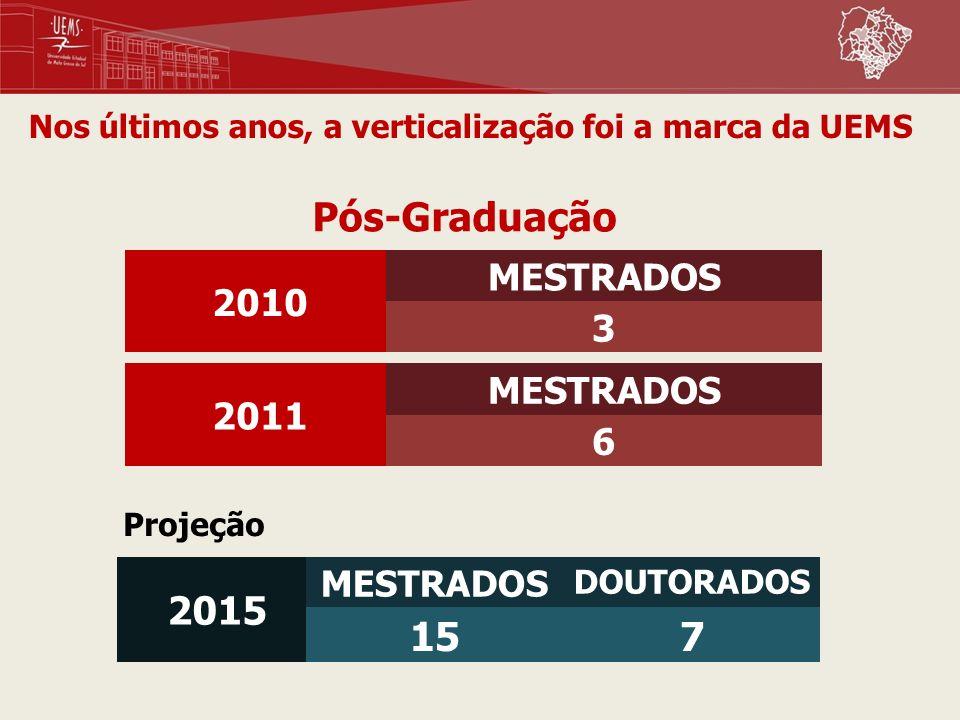 Pós-Graduação 2015 MESTRADOS DOUTORADOS 157 Projeção Nos últimos anos, a verticalização foi a marca da UEMS 2010 MESTRADOS 3 2011 MESTRADOS 6