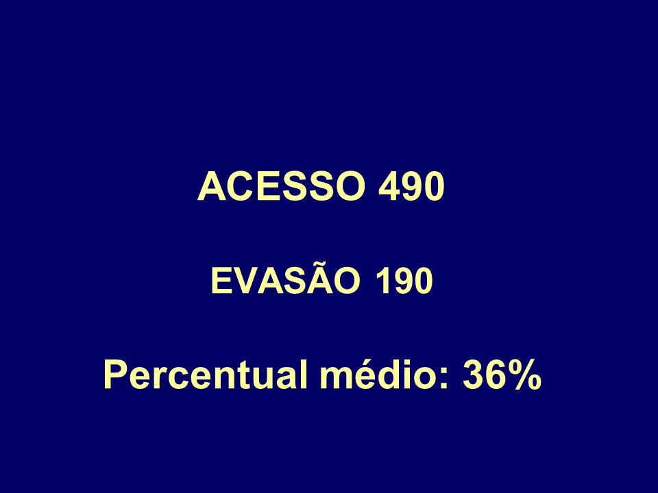 ACESSO 490 EVASÃO 190 Percentual médio: 36%