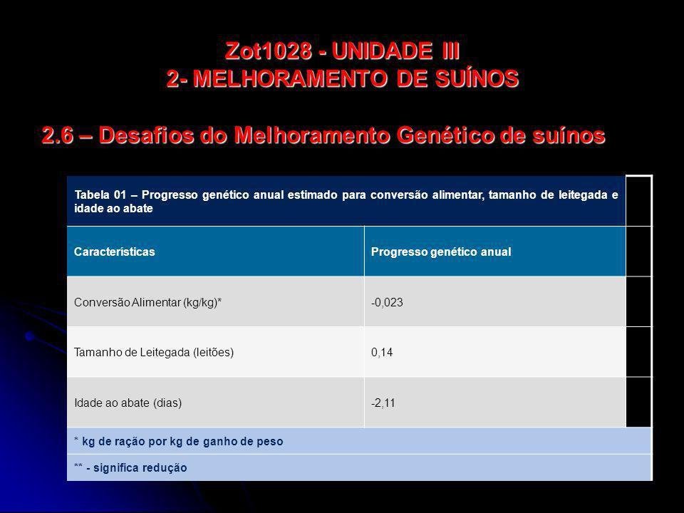 Zot1028 - UNIDADE III 2- MELHORAMENTO DE SUÍNOS 2.6 – Desafios do Melhoramento Genético de suínos Tabela 01 – Progresso genético anual estimado para c