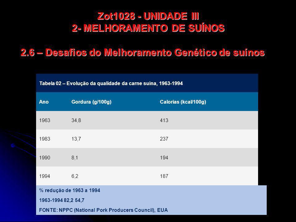 Zot1028 - UNIDADE III 2- MELHORAMENTO DE SUÍNOS Tabela 02 – Evolução da qualidade da carne suína, 1963-1994 AnoGordura (g/100g)Calorias (kcal/100g) 19